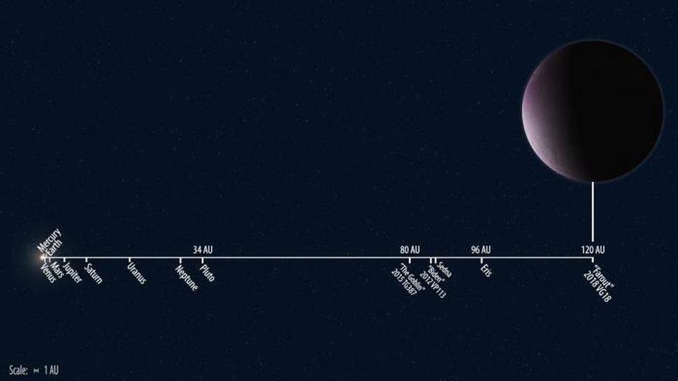Güneş Sistemi'nin yeni en uzak üyesi