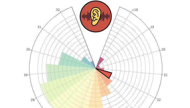 Müzik kulağına güvenen böyle gelsin! TEST: Müzik kulağınız ne kadar iyi?